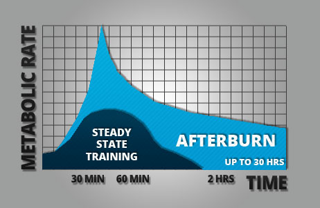 Hiit Training vs Cardio